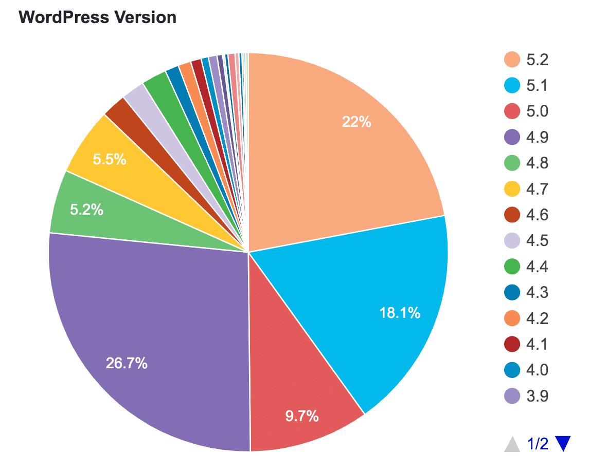 WordPress version and usage statistics
