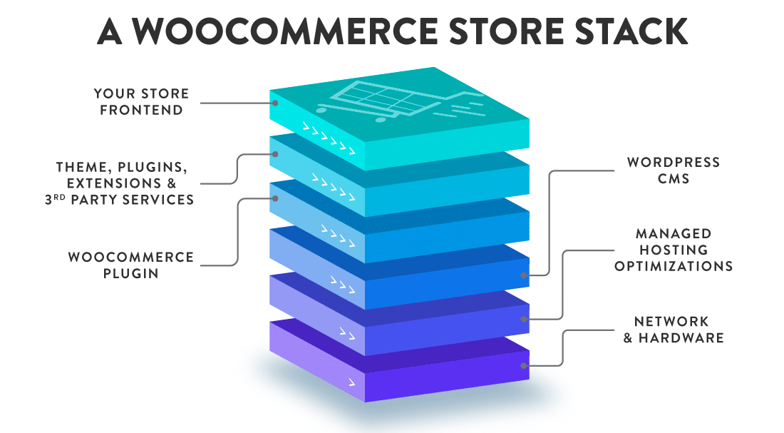 Illustration of a typical WooCommerce store stack