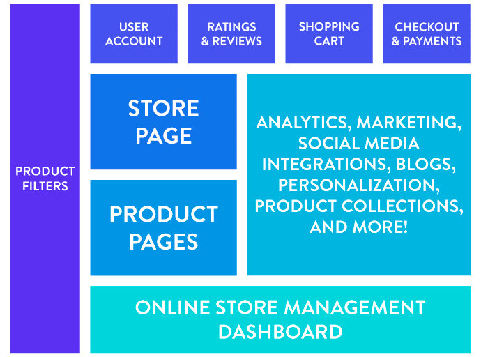 The various components of an ecommerce store