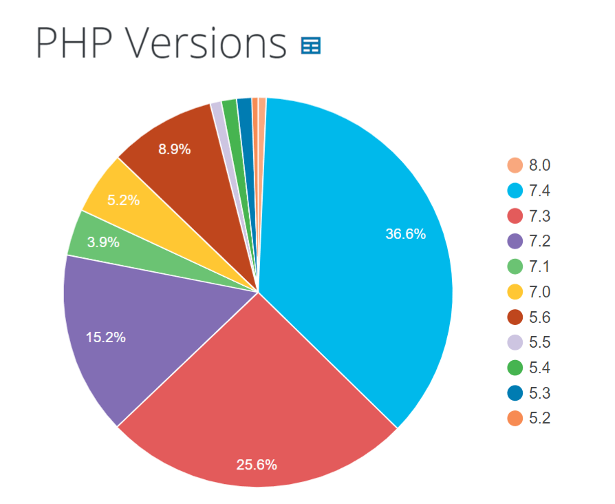 PHP Versions WP Pie chart