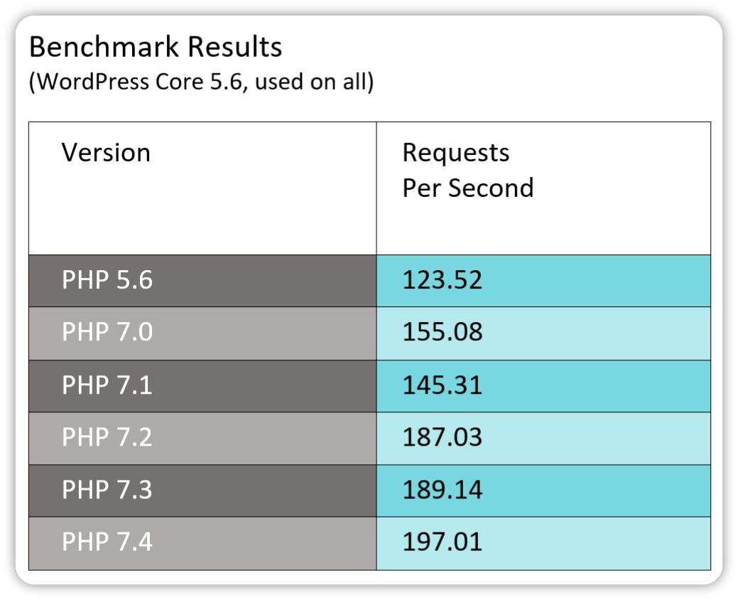 Benchmark results PHP versions (Kinsta)