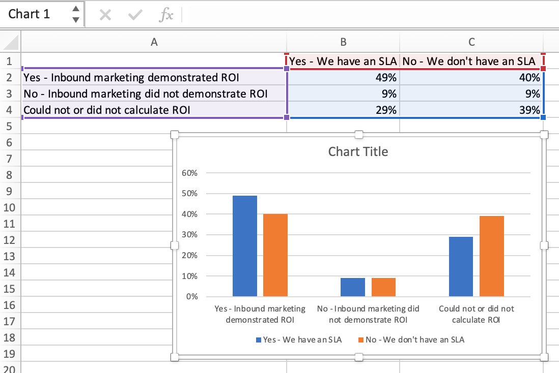 A 2-dimensional chart of data in an excel spreadsheet