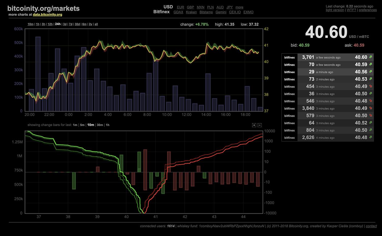 Bitcoinity
