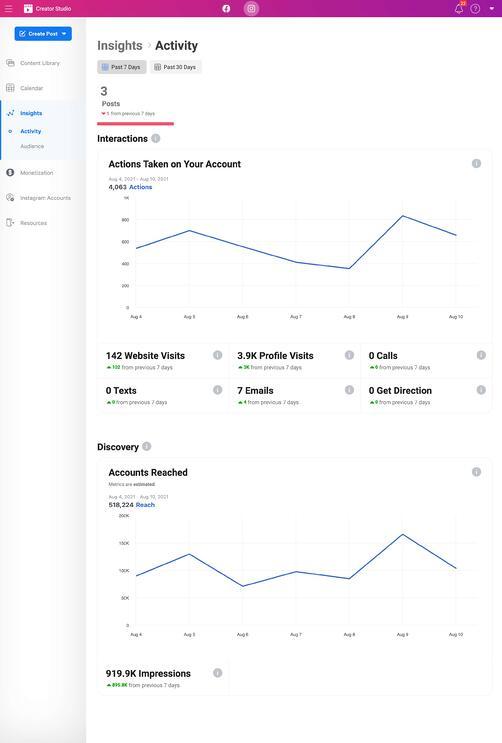 example of instagram activity insights on instagram creator studio