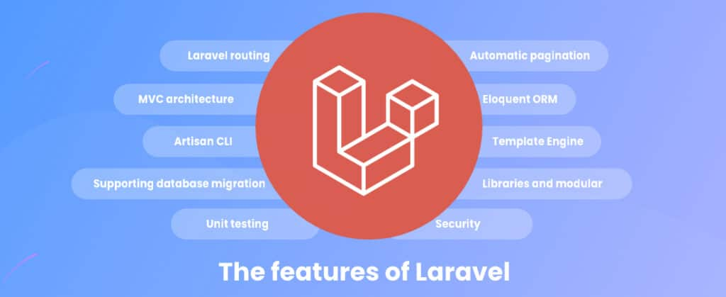 """Features of Laravel listed in separate """"bubbles"""" with such items as """"Automatic pagination"""" and """"Supporting database migration"""""""