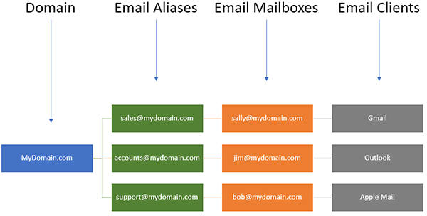 A diagram of email aliases.