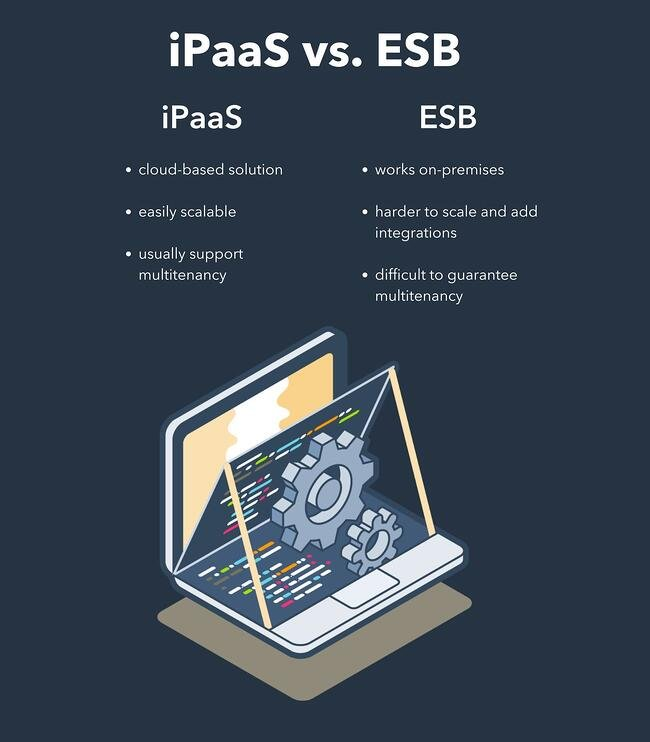 infographic explaining the differences between ipaas and esb