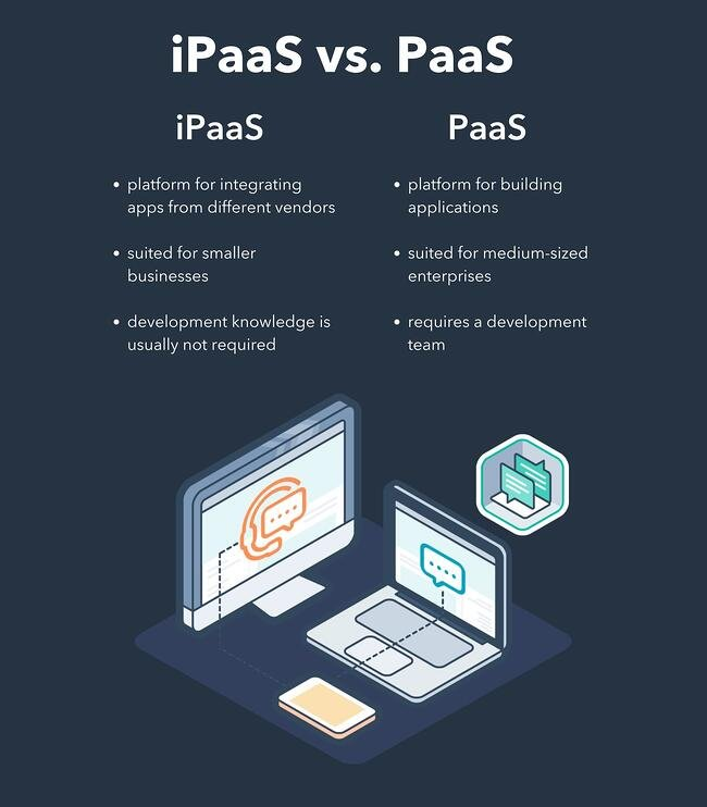 infographic explaining the differences between ipaas and paas