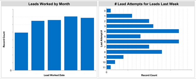 Lead Attempts and Leads Worked Graphs
