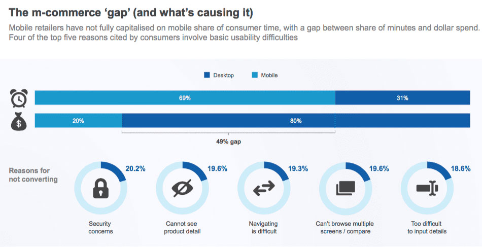 m commerce gap why consumers dont convert on mobile