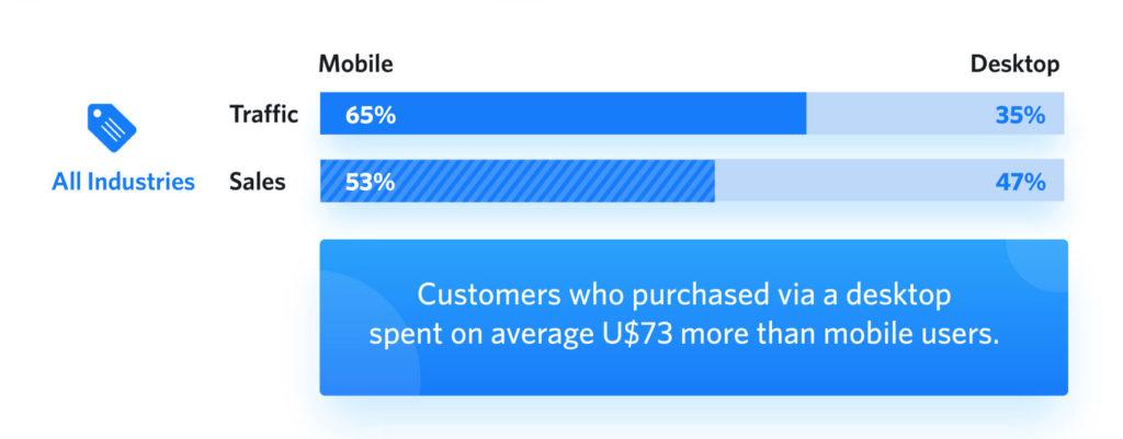 mobile ecommerce traffic vs sales