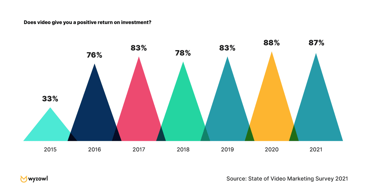 Bar graph from ROI showing continuous growth in video contributing to a positive return on investment