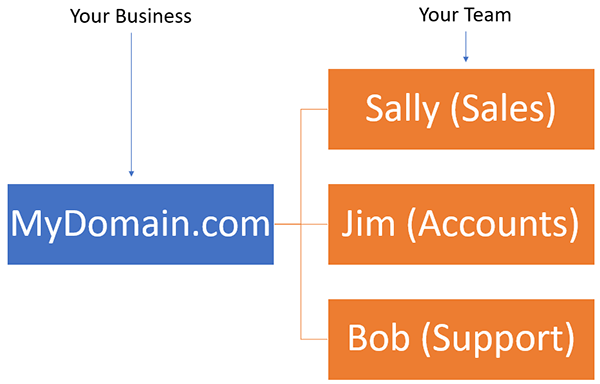 Simple flowchart of a small business.