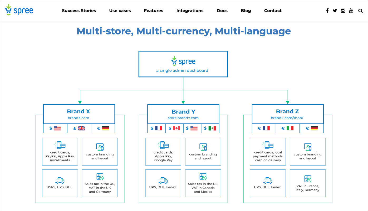 open-source ecommerce shopping cart Spree Commerce