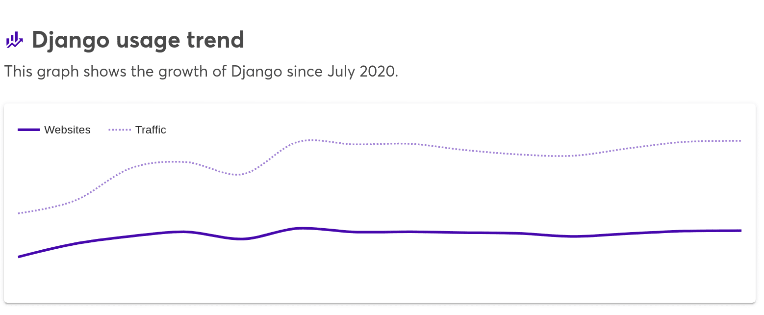 A line graph showing the growth of Django since July 2020.