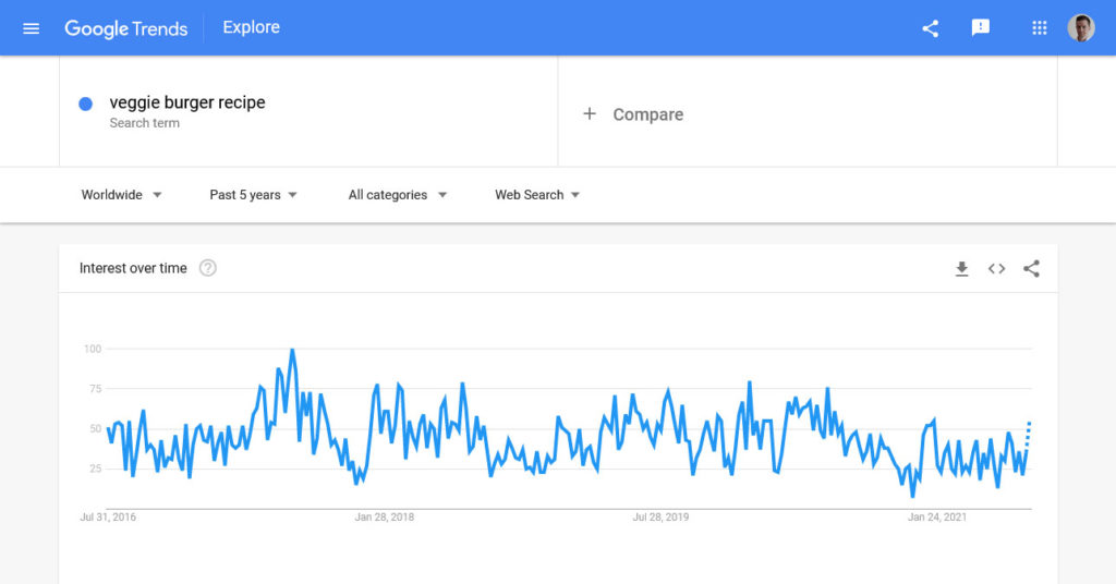 check interest development over time in google trends