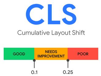Cumulative Layout Shift.