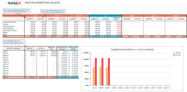 HubSpot Marketing Budget Template