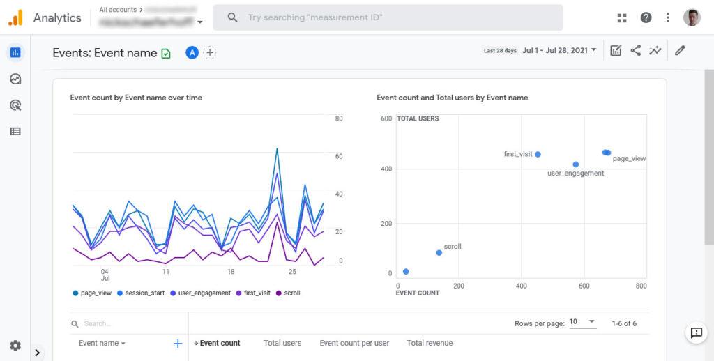 google analytics 4 events report