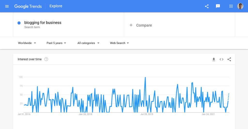 google for business keyword google trends results