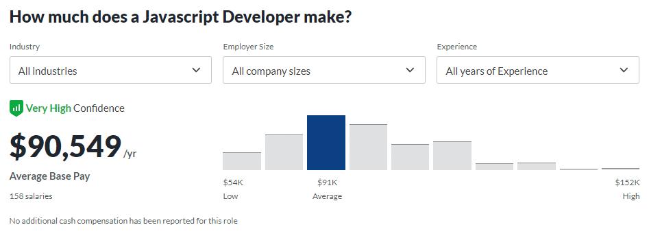 Average salary a Javascript developer makes