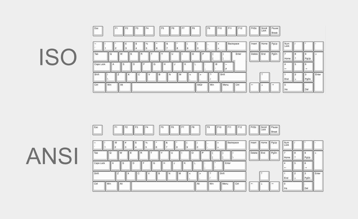 ANSI versus ISO keyboard