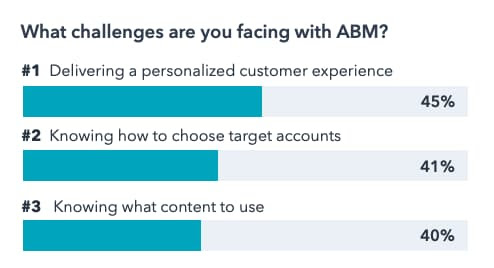Top challenges marketers face with Account-Based Marketing