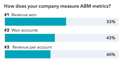 how companies measure account-based marketing metrics