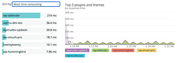 A look at time consuming plugins.
