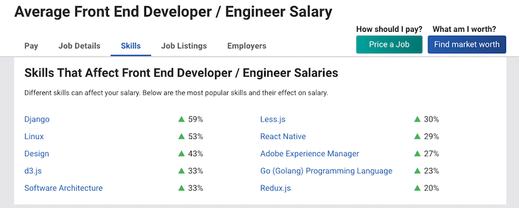 How frontend developer skills affect salaries, according to Payscale.