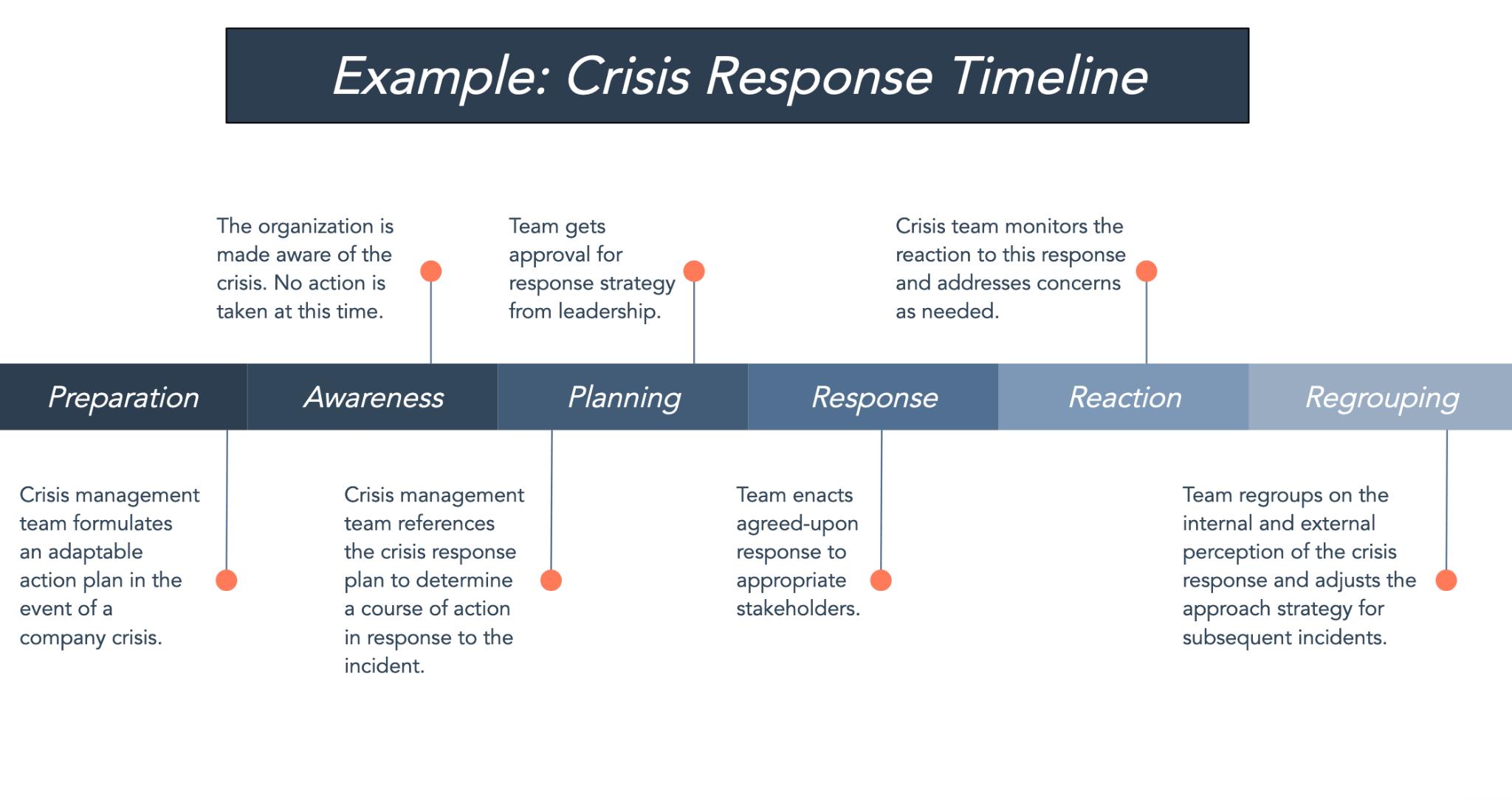 Crisis response project timeline