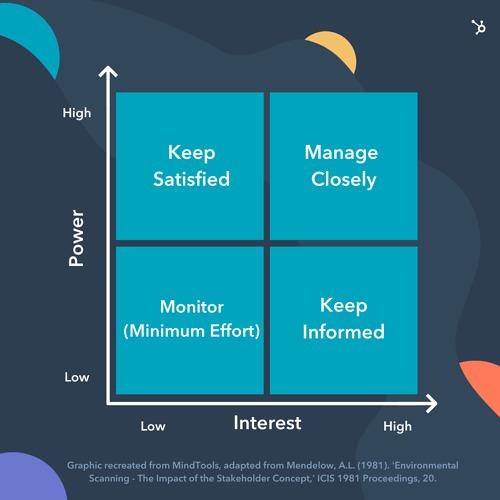 change management matrix