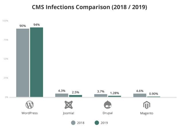 is wordpress enterprise ready? cms infection comparison 2018 2019