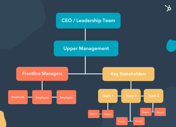 communication for change management