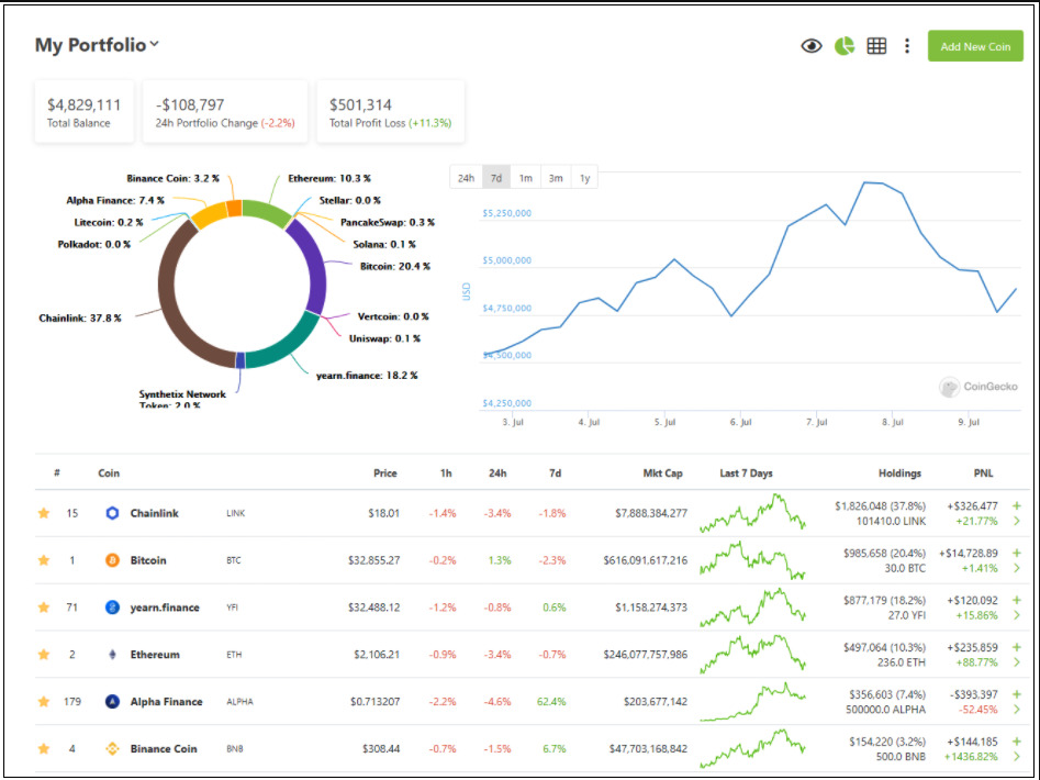 Cyptocurrency spreadsheet tracker Coingecko