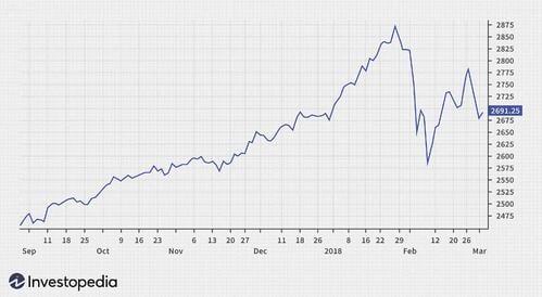 data visualization line chart