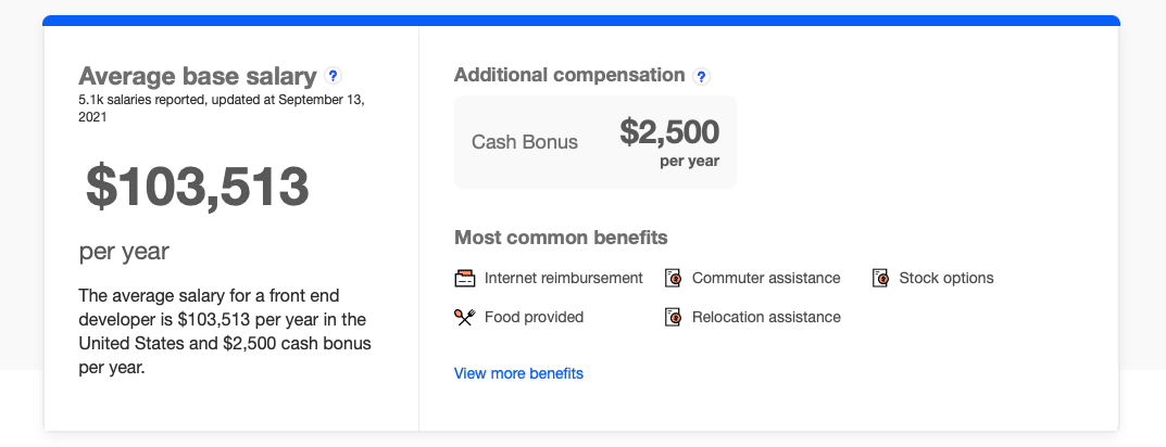 The average salary for frontend developers, according to Indeed.