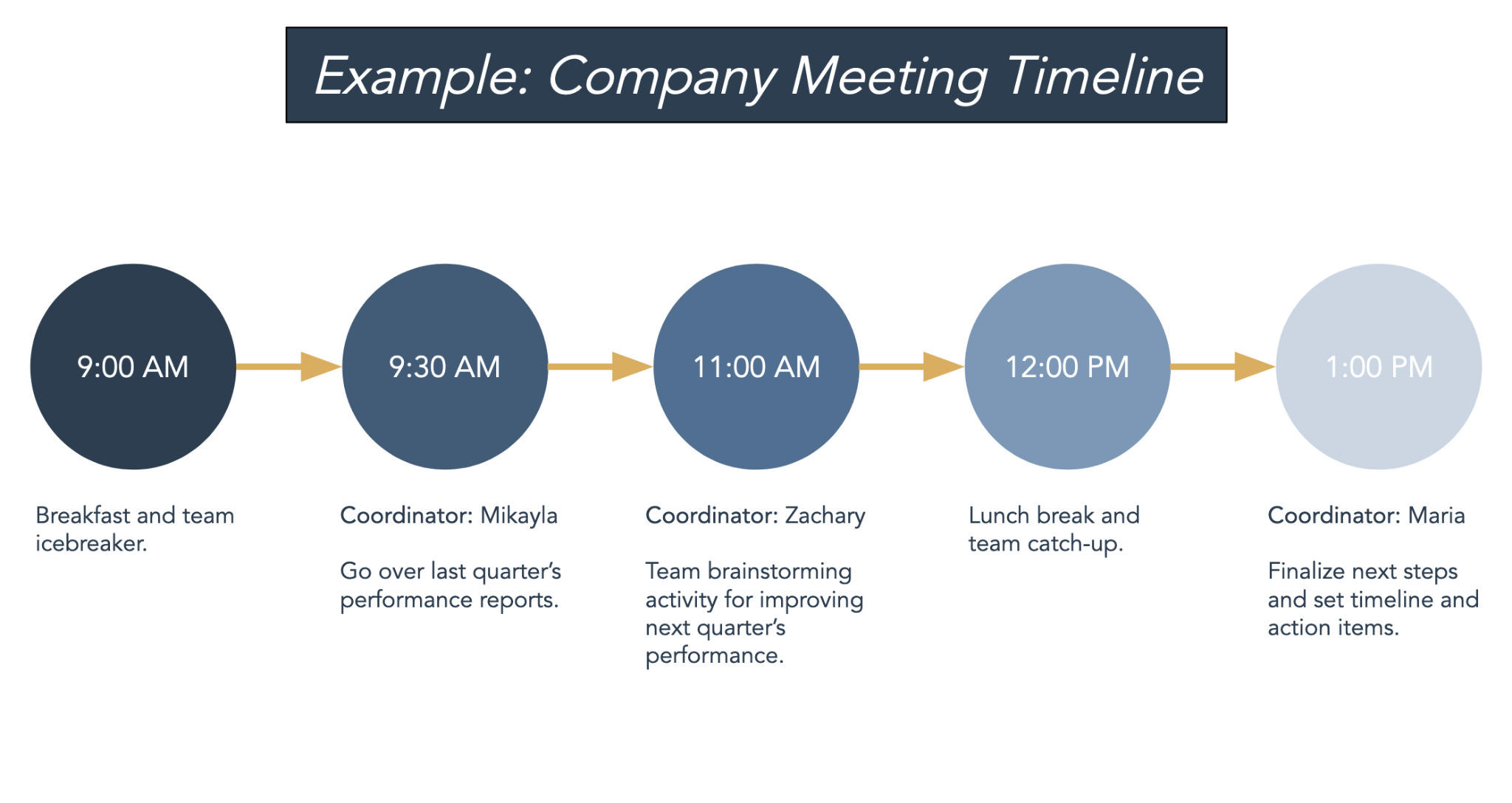 Meeting project timeline